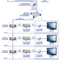 zbiorcze systemy telewizyjne olsztyn